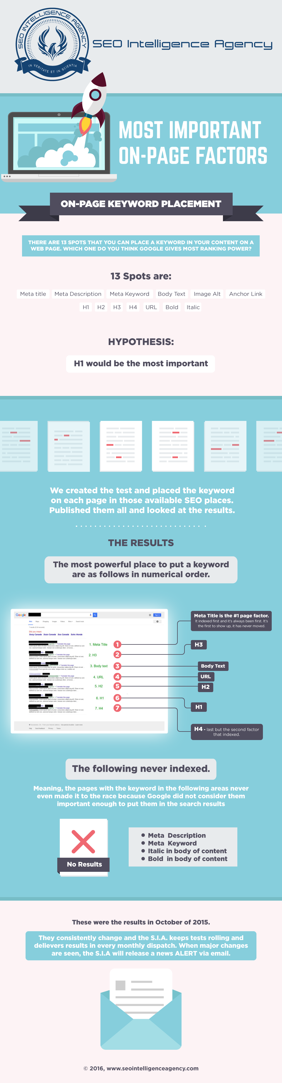 SEO Intelligence Agency OnPage Factors infographic